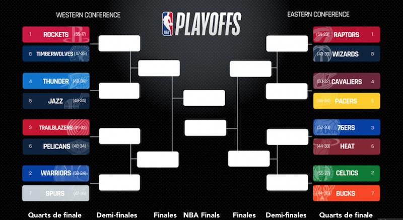 Les différentes étapes des playoffs dans le championnat NBA