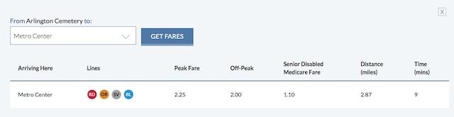 Le site du WMATA vous donne le prix des trajets en métro