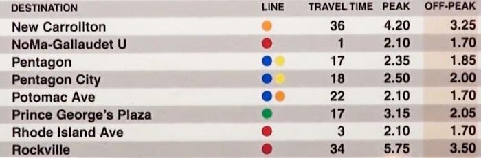 Exemple de la liste des stations et des prix indiqués en station